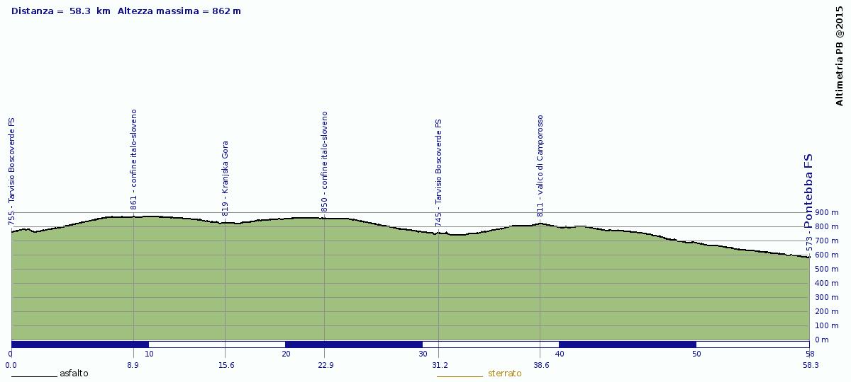 Altimetria e tabella di marcia